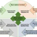 PLAN DE INNOVACIÓN 2017-2018